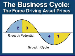 George Dagnino's Business Cycle diagram