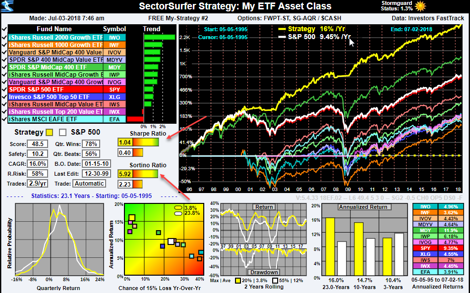 SectorSurfer ETF Asset Class rotation model.
