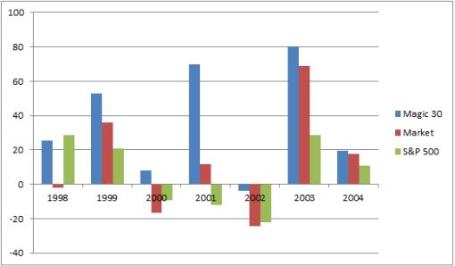 Stock Ranking System based on Greenblatt's Magic Formula