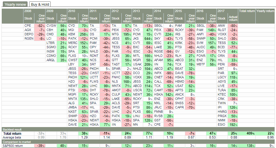 Details of Uncle Stock back-test of Tiny Titans for the US market from 2008 through 2017